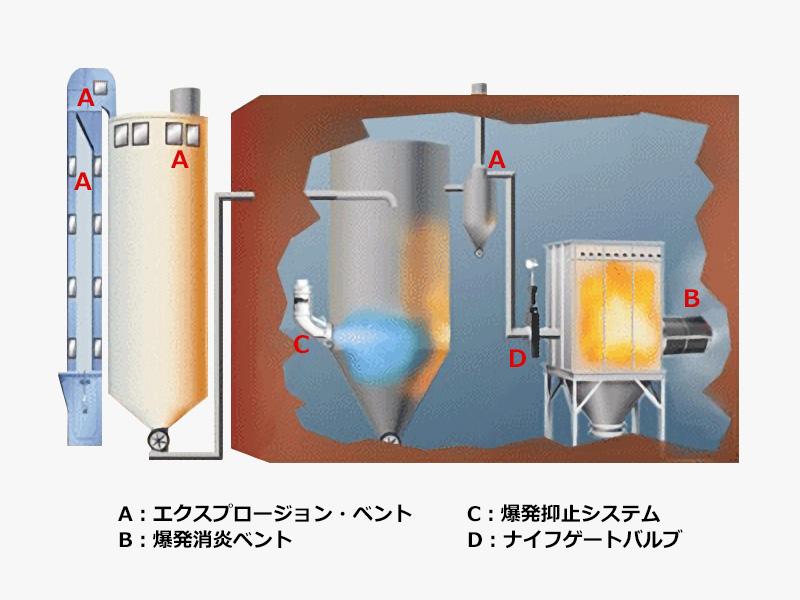 爆発防護装置の取付け例