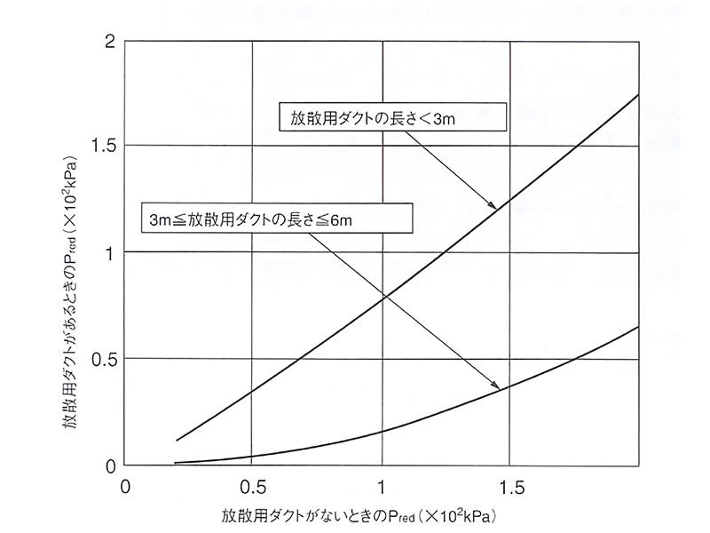 放散用ダクトによる放散圧力の影響(ガス爆発の場合)
