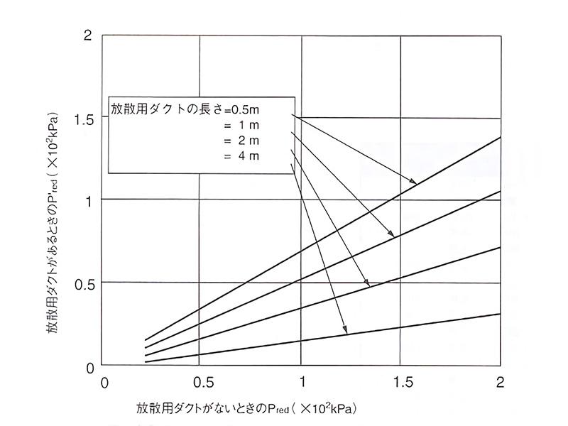 放散用ダクトの長さによる放散圧力の影響(粉じん爆発:L/D=1, Dv=DE, v=15m3, Av=1.54m2の場合)