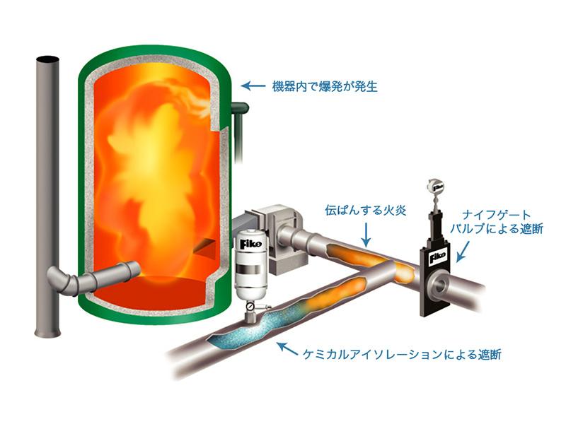 配管における爆発遮断イメージ